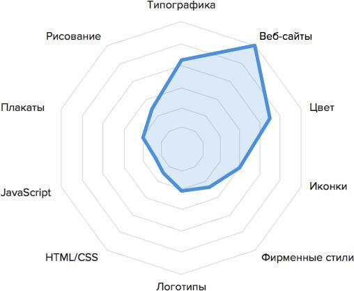 базовых талантов веб-дизайнера