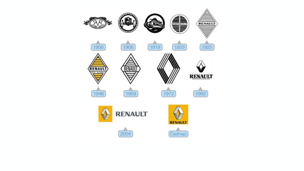 Рис.3 Сущность на примере логотипов