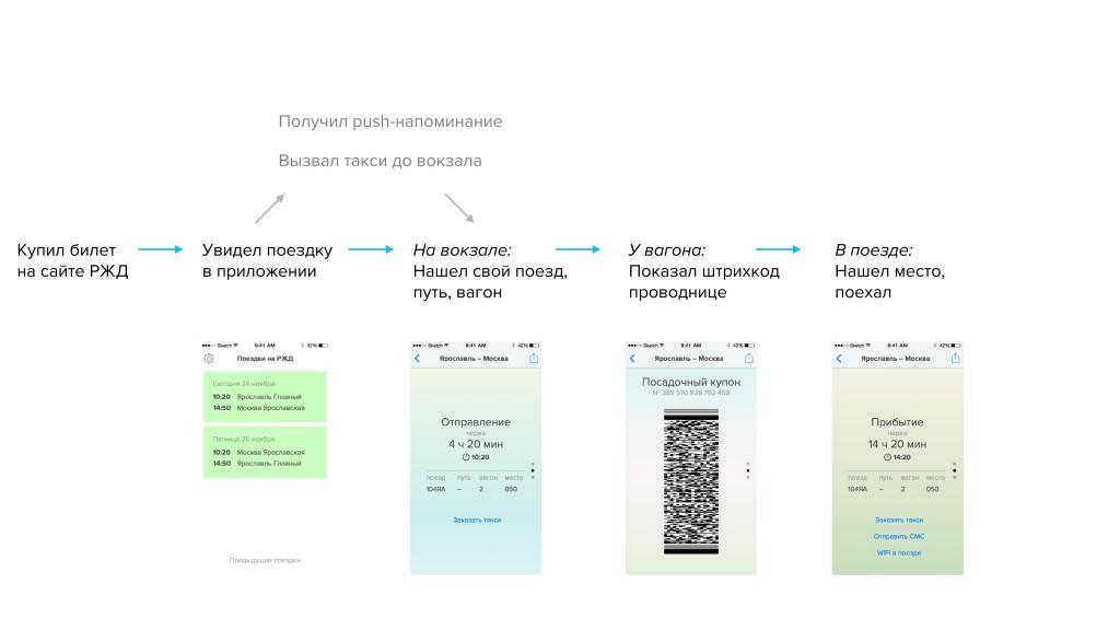 Сценарии для сайтов и приложений